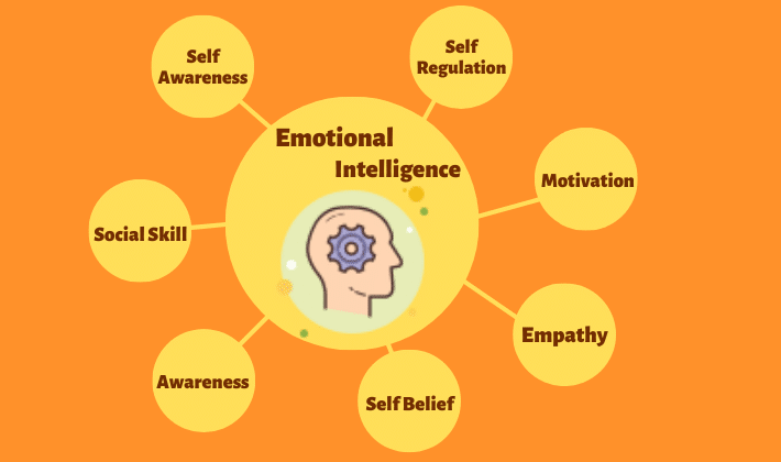 Emotional Intelligence in Project Management